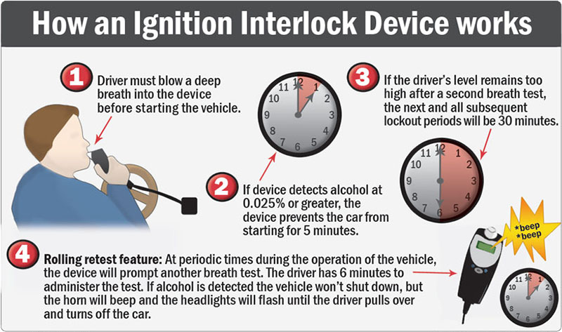 Diagram What Is The Best Ignition Interlock Device